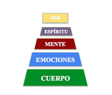 EL SER